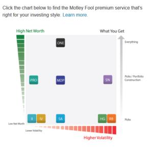 motley fool penny stocks paid