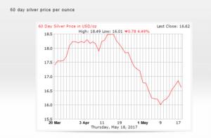silver penny stocks