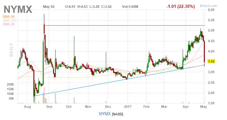 NYMX NASDAQ