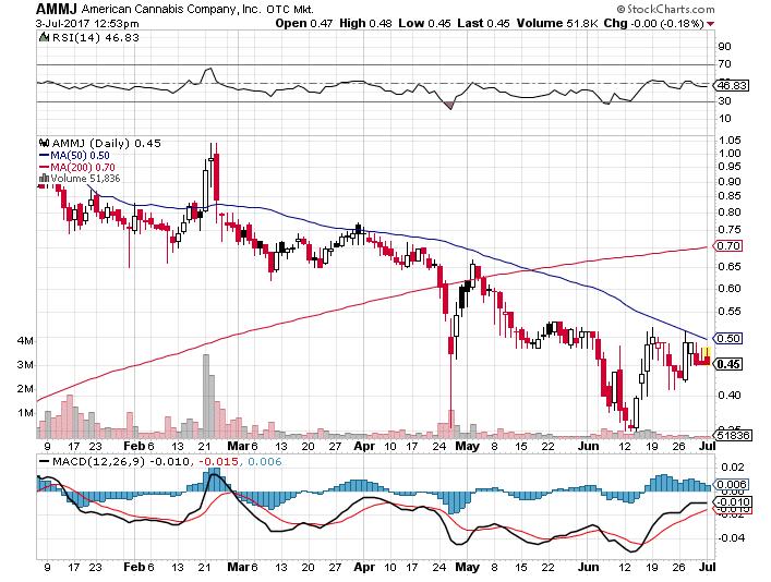 AMMJ Stock