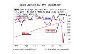 stock market death cross