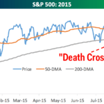 stock market death cross