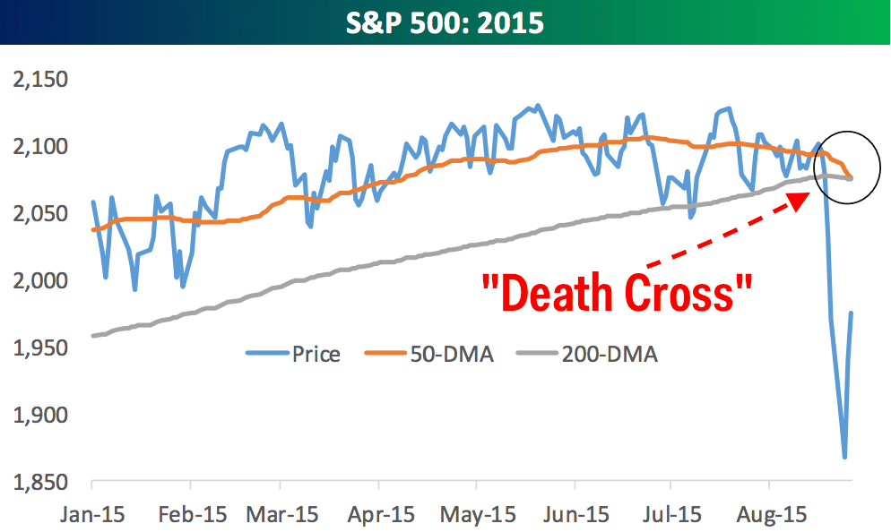 Stock Market Death Cross: What You Should Know