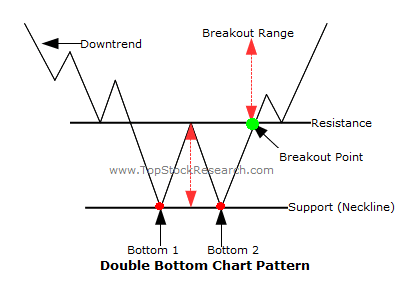 Day Trading Rules & Strategies