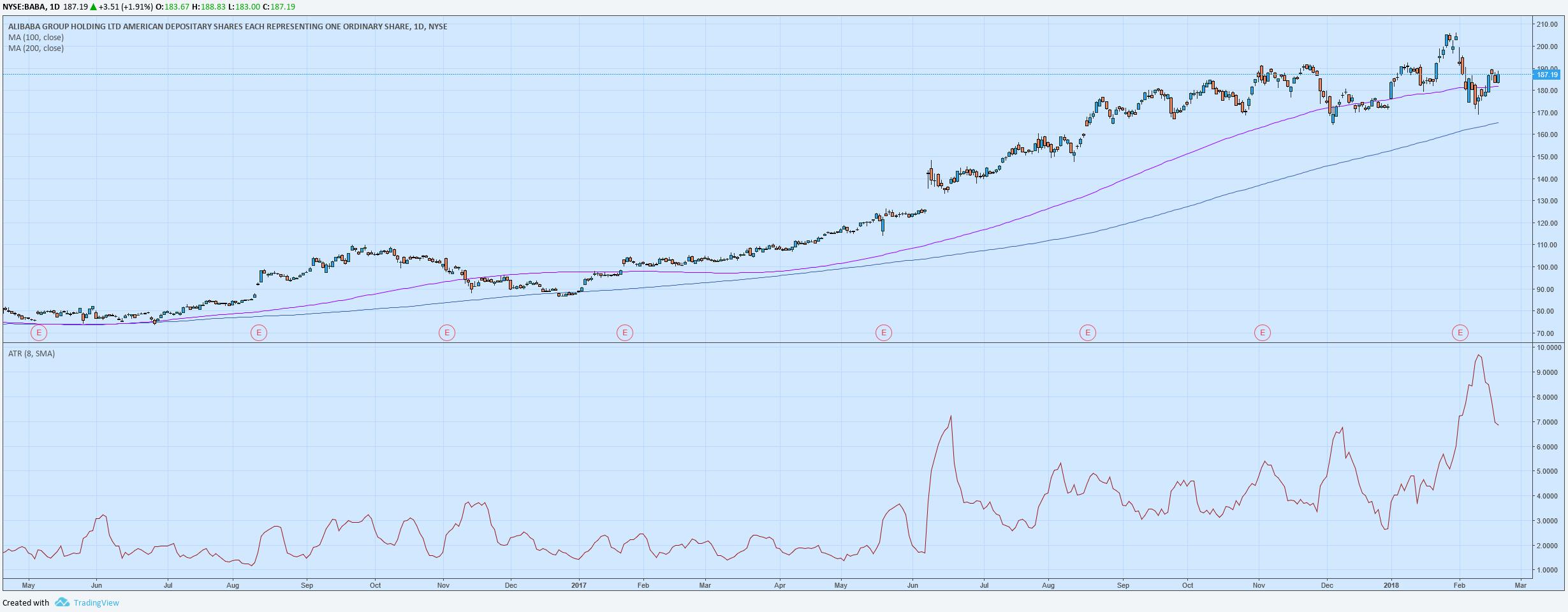 BABA historically most volatile stock